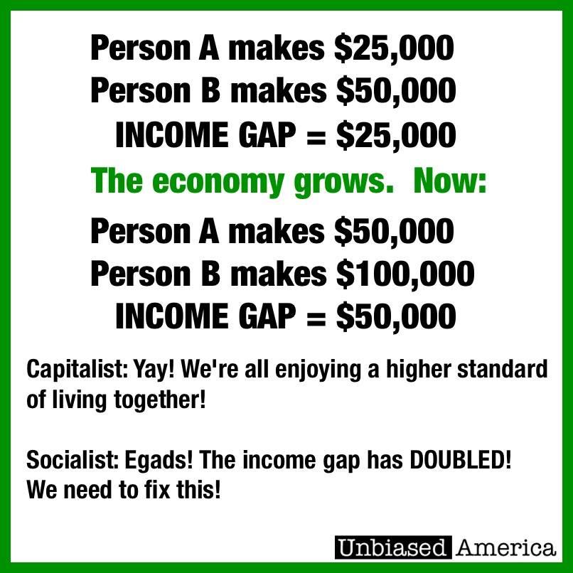 inequalitymeme_unbiasedamerica