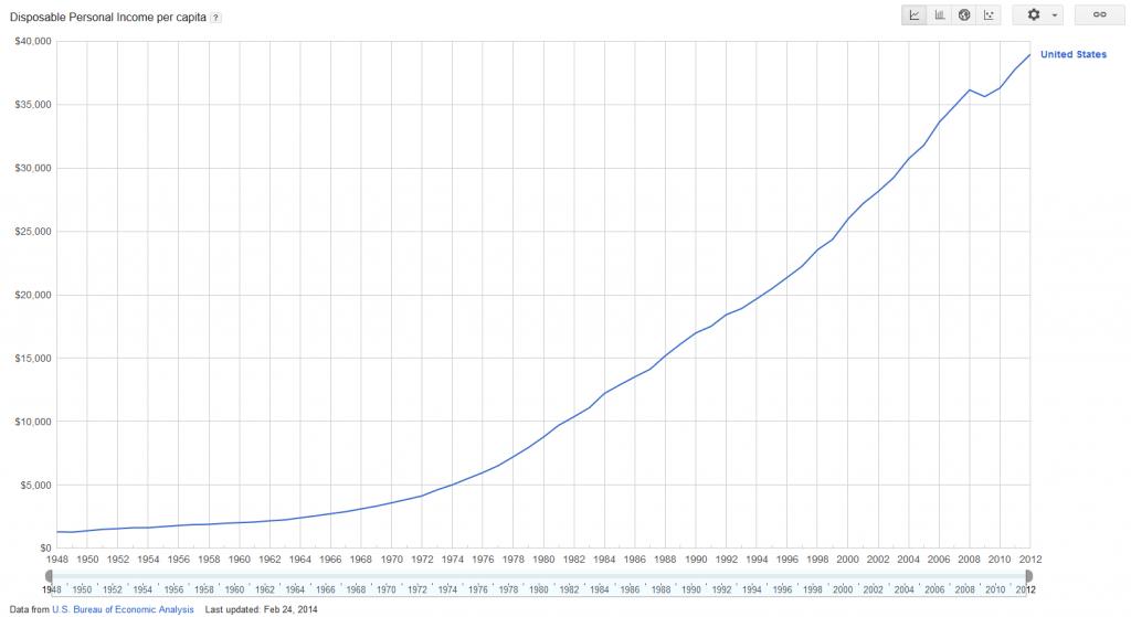 disposable-income-per-capita-over-time